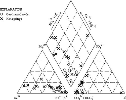 Piper diagram illustrating major water types of geothermal