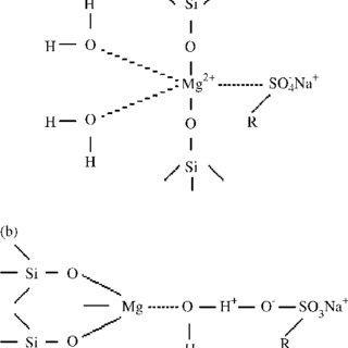 Abstraction, precipitation and adsorption isotherms in