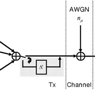 (PDF) Can quantization improve error performance in CDMA?