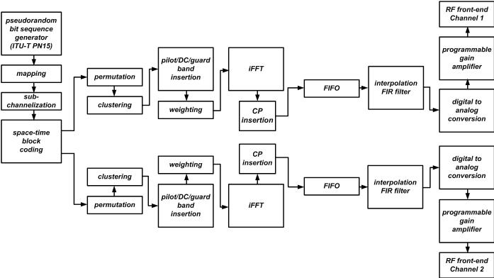 ofdm block diagram simulink