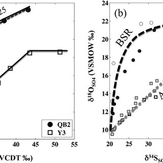 (PDF) Sulfur and oxygen isotope tracing of sulfate driven