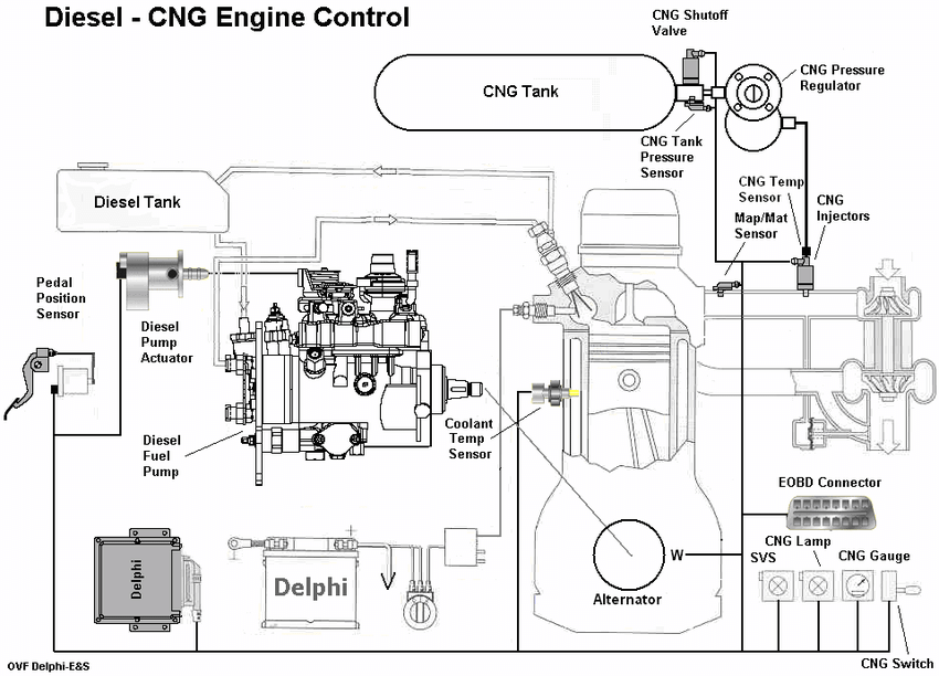 Un-throttled Diesel-CNG control diagram The original