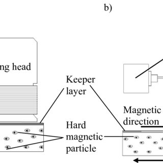 (PDF) Development of a Recording Head for Magnetic Storage