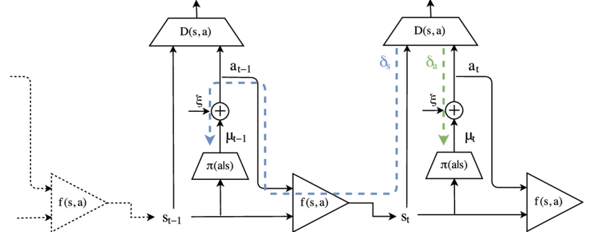 Model-based adversarial imitation learning block diagram
