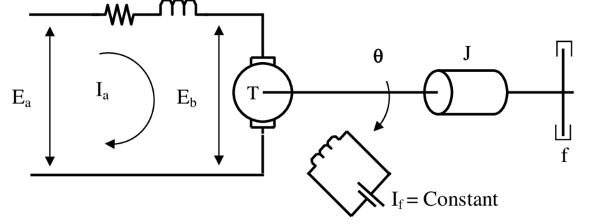Schematic diagram of an armature controlled DC motor