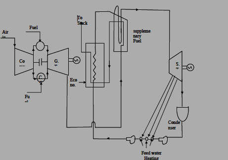 Combined Gas and Steam Plant (Heat Recovery Boiler
