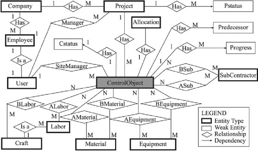 ER diagram of the project database