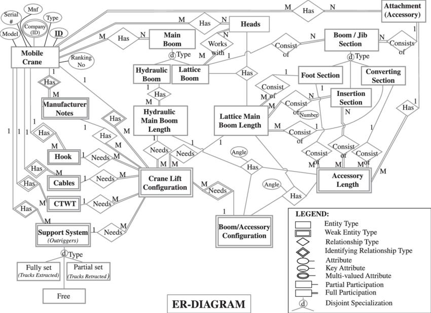 Database Entity Relationship ER Diagram Download