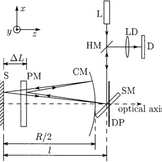 (PDF) Fast Scanning Method for One-Dimensional Surface
