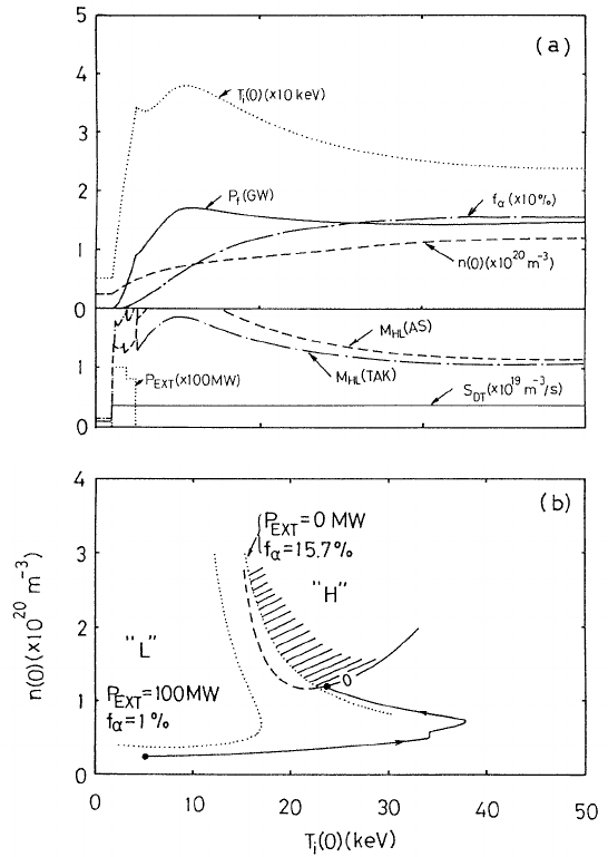 (a) The temporal evolution of the plasma parameters during the ignition...   Download Scientific Diagram