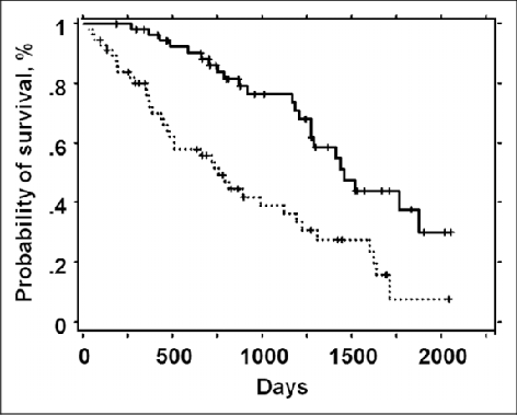 Kaplan–Meier survival curves according to FEV 1 / FVC