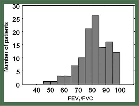 Frequency distribution histograms of FEV 1 /FVC. FEV 1