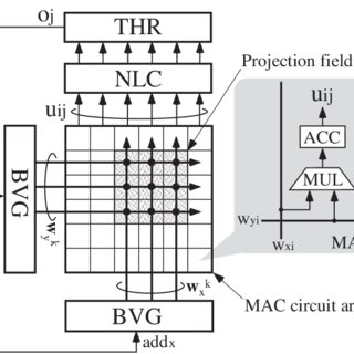 (PDF) A Convolutional Neural Network VLSI Architecture
