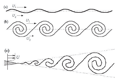 Vortex Formation behind an Object (PDF Download Available)