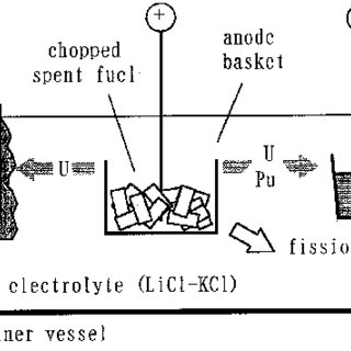 (PDF) Application of normal pulse voltammetry to on-line