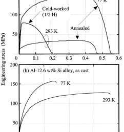 stress strain curves for a 4n aluminum polycrystalline annealed [ 850 x 1277 Pixel ]