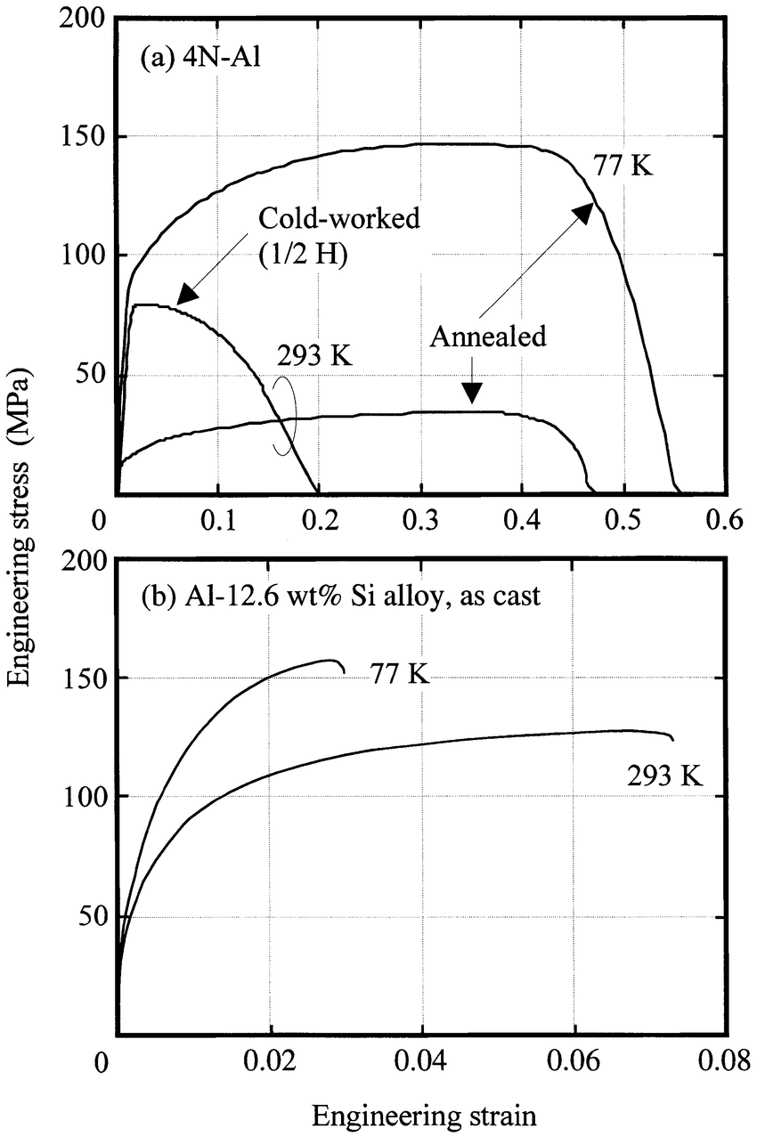 medium resolution of stress strain curves for a 4n aluminum polycrystalline annealed