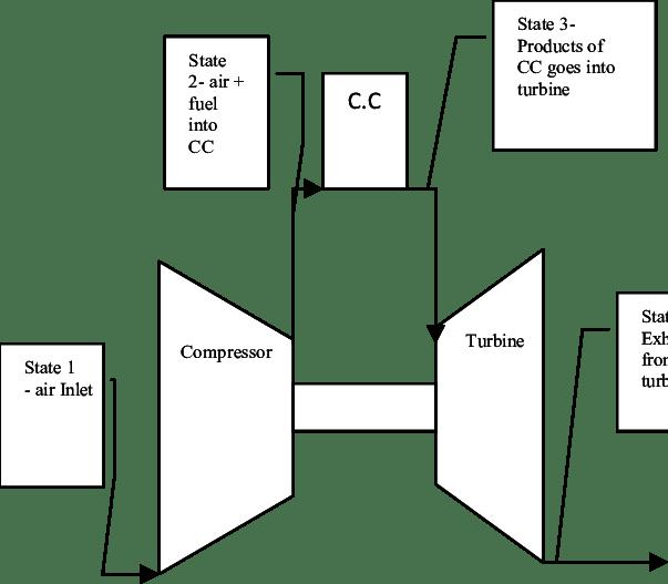 1-Schematic of gas turbine unit DATA COLLECTIO AD AALYSIS