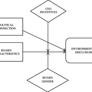 (PDF) A theoretical framework on the relationship between