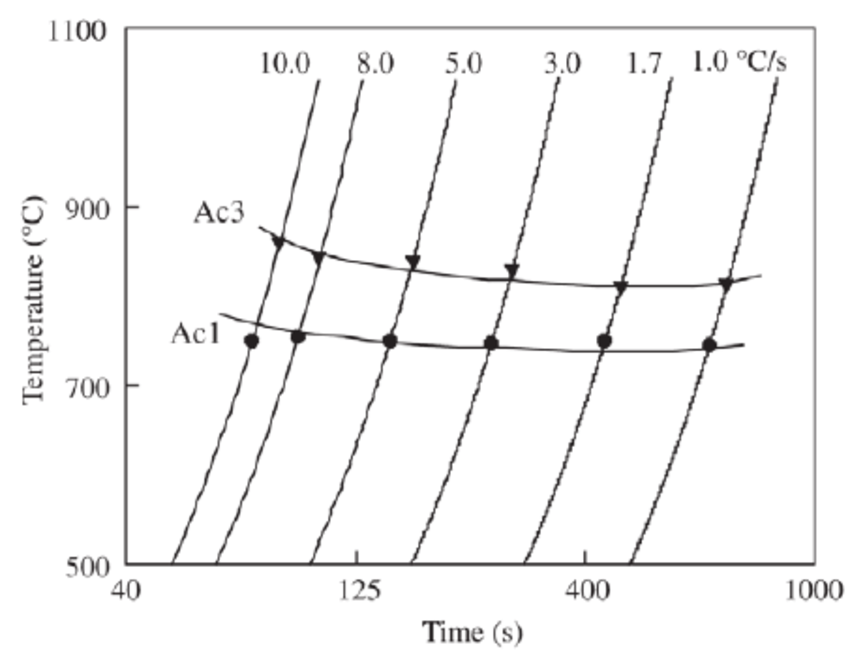 Continuous-heating-transformation diagram determined by