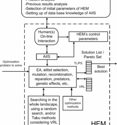 block diagram of hem a task of the human s is to teach aiis his intelligent process for selecting all the control parameters needed in hem  [ 850 x 972 Pixel ]