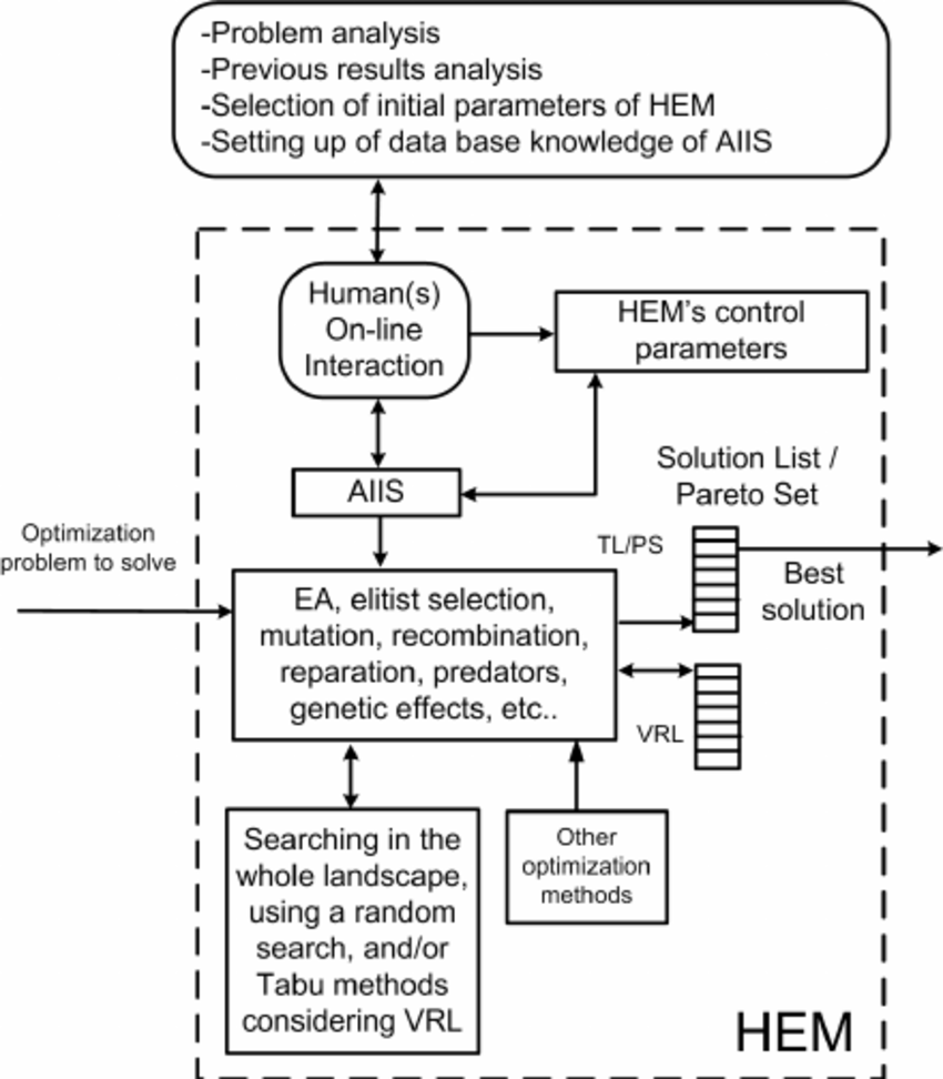 medium resolution of block diagram of hem a task of the human s is to teach aiis his intelligent process for selecting all the control parameters needed in hem