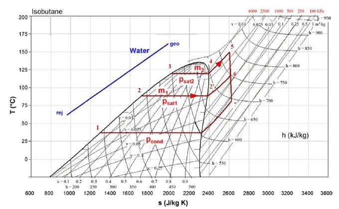 Thermodynamic diagram of a dual pressure binary cycle