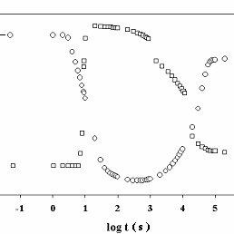 Thickness variation of a polypropylene foam sample
