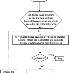 flowchart diagram of the self consistent schr dinger poisson solver download scientific diagram [ 850 x 1005 Pixel ]