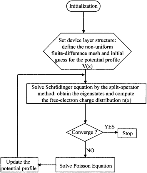small resolution of flowchart diagram of the self consistent schr dinger poisson solver download scientific diagram