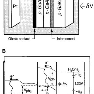 (PDF) A Monolithic Photovoltaic-Photoelectrochemical