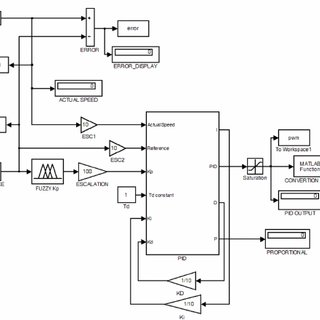 Membership functions of Input and Output of the FIS to