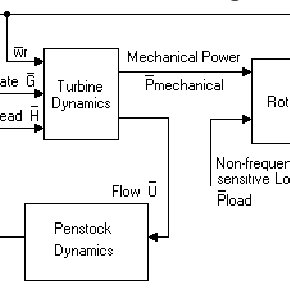 (PDF) Nonlinear Controller Design Applying the Generic