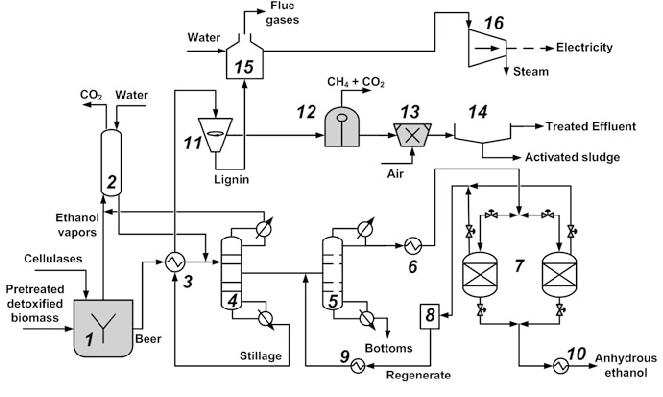 2 Process flowsheet of product concentration, dehydration