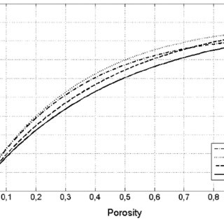 (PDF) Feasibility study of estimating the porosity of