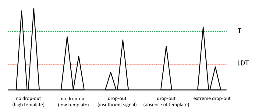 4: Schematic illustration and definition of drop-out. High