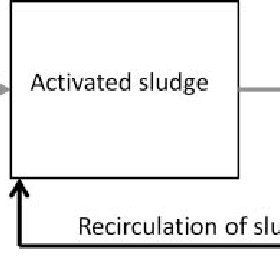 Schematic of a contact-stabilization wastewater treatment