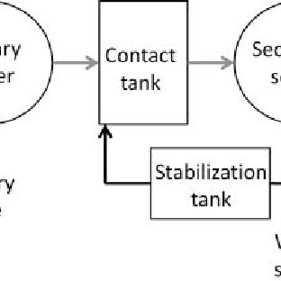 Schematic of a wastewater treatment plant with