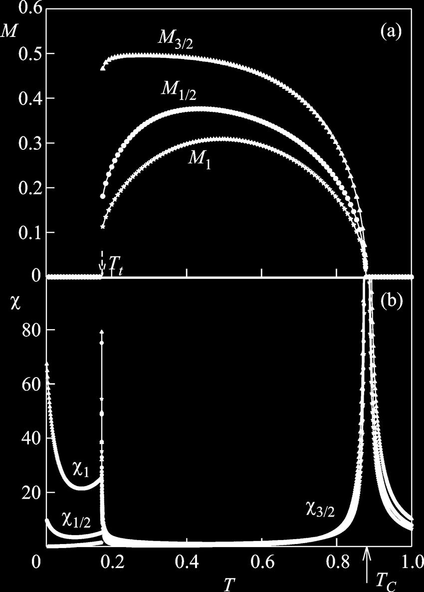 medium resolution of 2a but for 3 3 t t is the temperature of the download scientific diagram