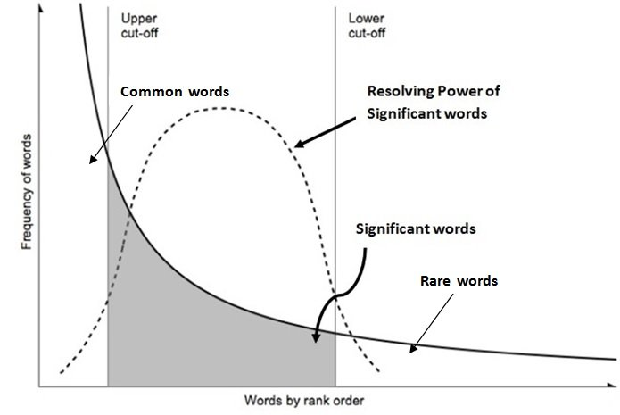 3: Zipf's Relationship Frequency vs. Rank Order for Words