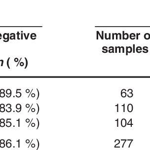 Interpretation of agar gel immunodiffusion assay. AG