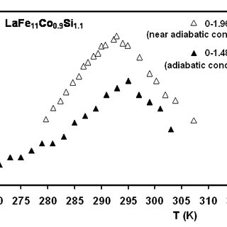 (PDF) Initial results of a test-bed magnetic refrigeration