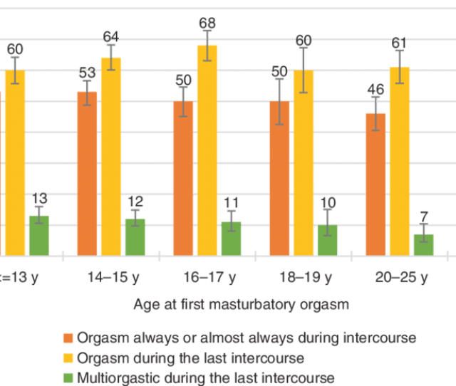 Womens Orgasmic Capacity By The Age At First Masturbatory Orgasm Note That Orgasmic Capacity Is Here Measured With Three Separate Variables  Sexual