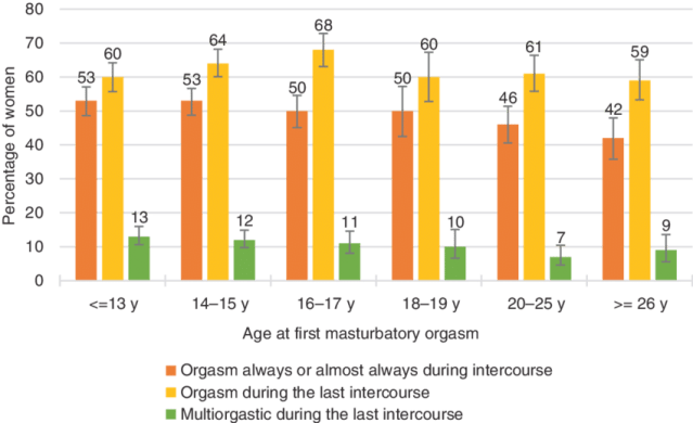 Womens Orgasmic Capacity By The Age At First Masturbatory Orgasm Note That Orgasmic Capacity Is Here Measured With Three Separate Variables 1 Sexual