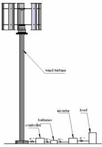 10KW Vertical Axis Wind Turbine Data sheet and diagrams