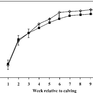 Effect of biotin supplementation on concentrations of