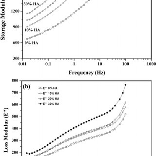 Effects of HA and Gamma radiation on the HDPE melt flow