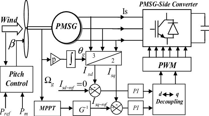 Block diagram of the PMSG-side converter control