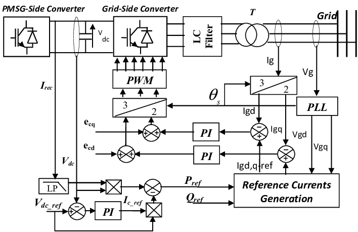 Block diagram of the grid side converter control