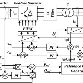 (PDF) Grid Support Capabilities of Direct Drive Wind